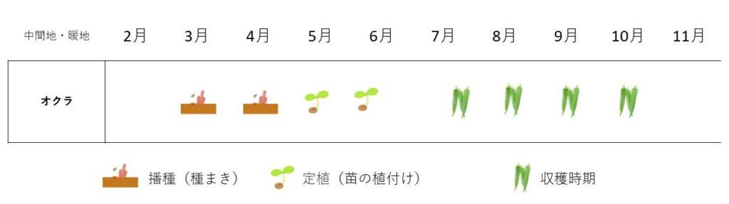 okura-cultivation plan